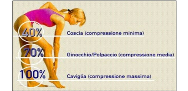 calze elastiche a compressione graduata
